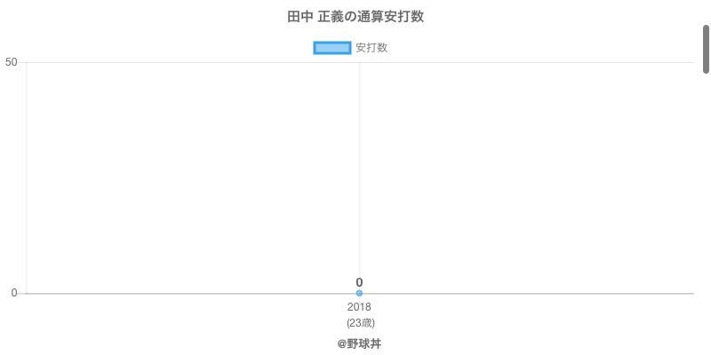 #田中 正義の通算安打数
