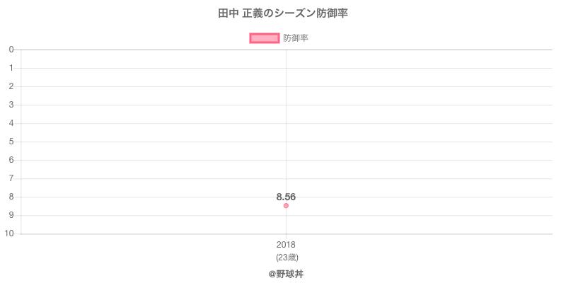 田中 正義のシーズン防御率