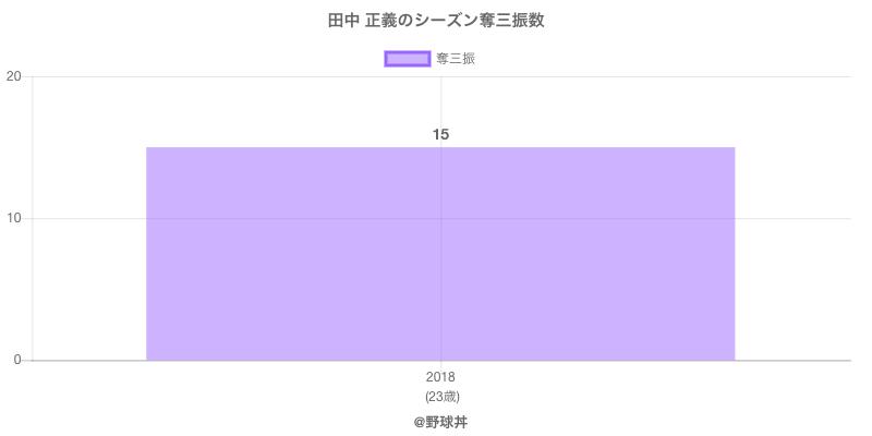 #田中 正義のシーズン奪三振数