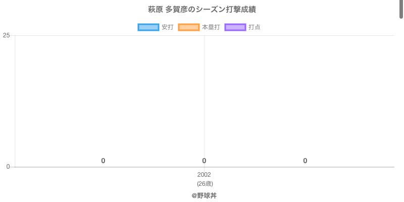 #萩原 多賀彦のシーズン打撃成績