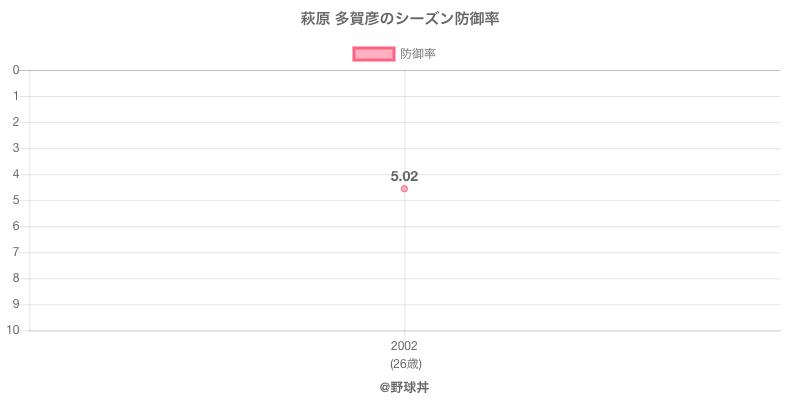 萩原 多賀彦のシーズン防御率