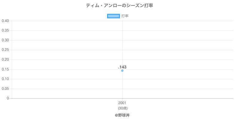 ティム・アンローのシーズン打率