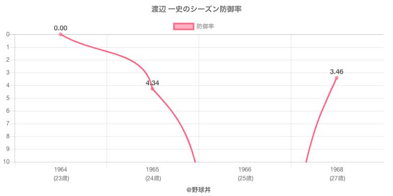 渡辺 一史のシーズン防御率