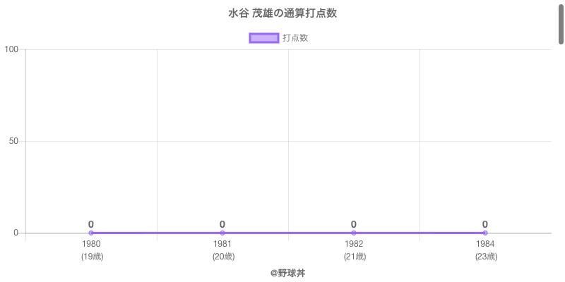 #水谷 茂雄の通算打点数