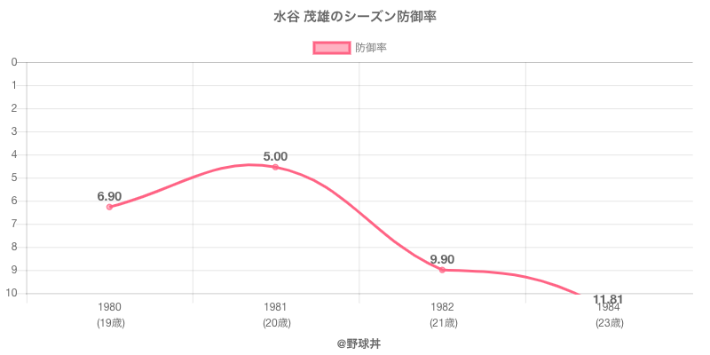 水谷 茂雄のシーズン防御率