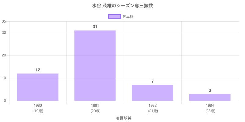 #水谷 茂雄のシーズン奪三振数