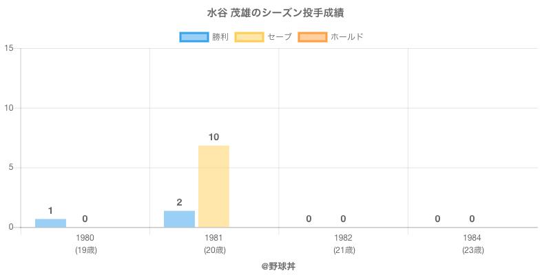 #水谷 茂雄のシーズン投手成績