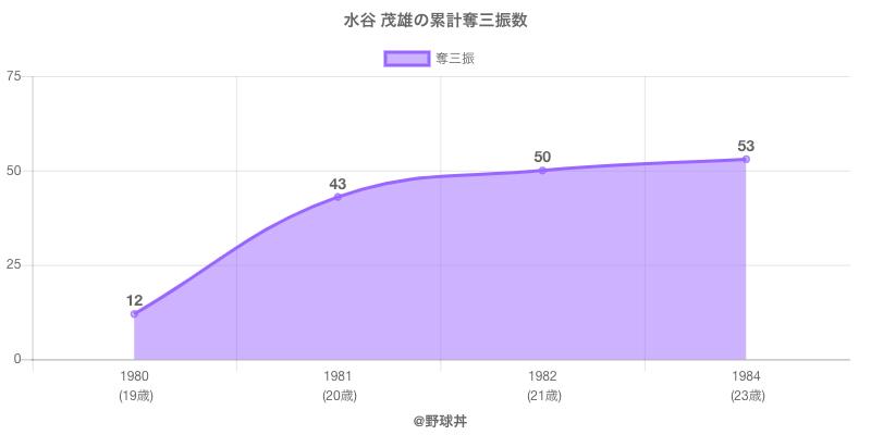 #水谷 茂雄の累計奪三振数