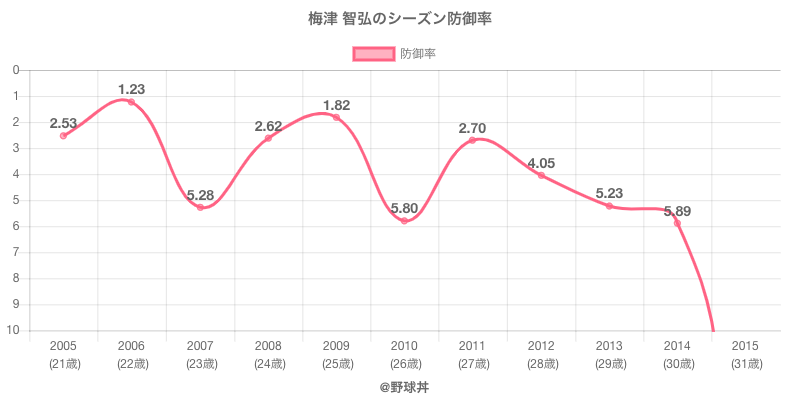 梅津 智弘のシーズン防御率
