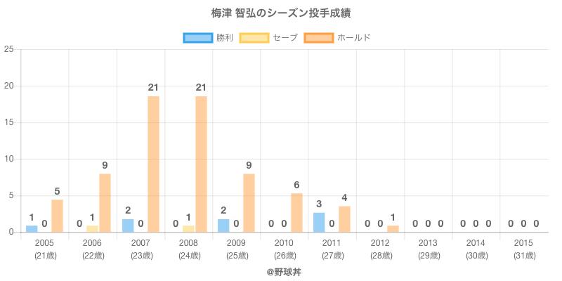 #梅津 智弘のシーズン投手成績