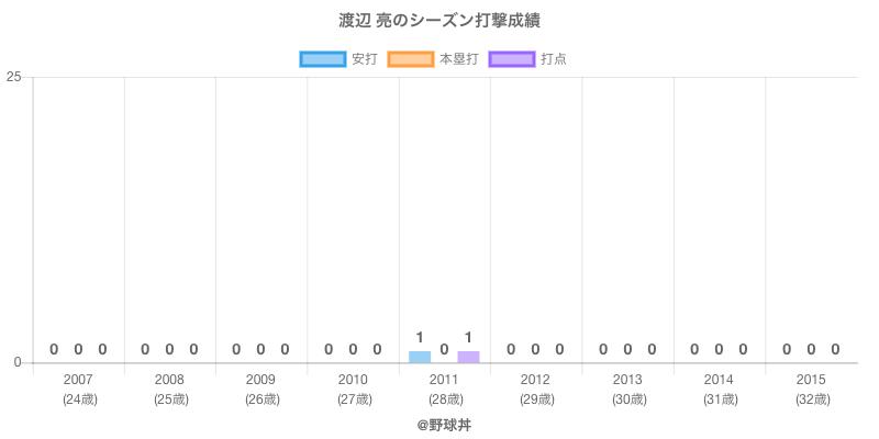 #渡辺 亮のシーズン打撃成績