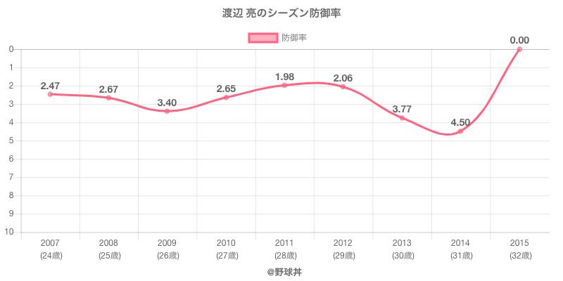 渡辺 亮のシーズン防御率