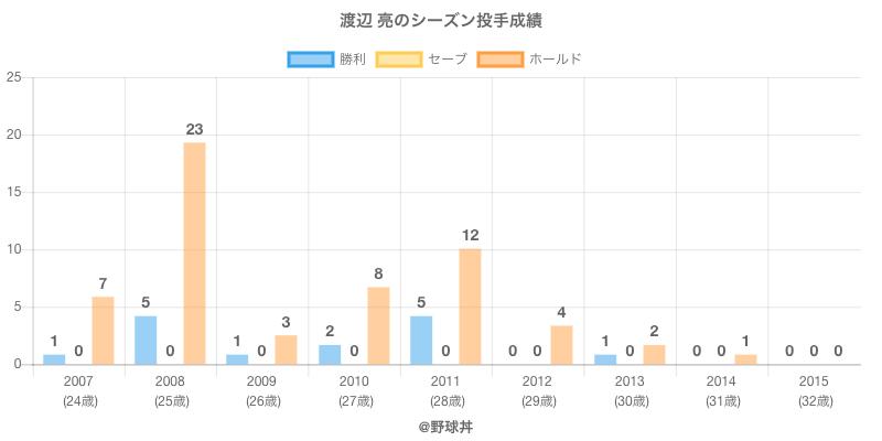 #渡辺 亮のシーズン投手成績