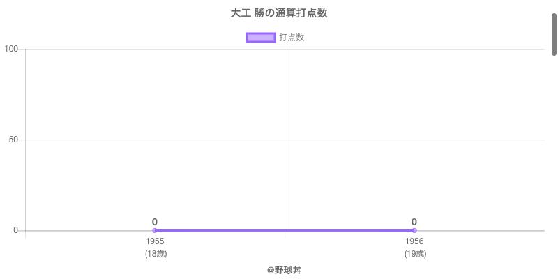 #大工 勝の通算打点数