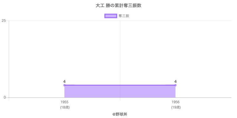#大工 勝の累計奪三振数