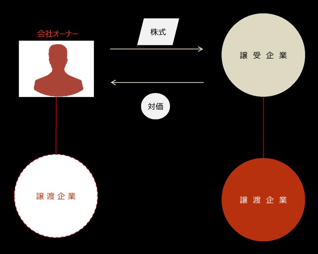 【②株式譲渡実行】