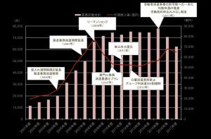 【派遣事業の市場規模・事業所数の推移と法改正】