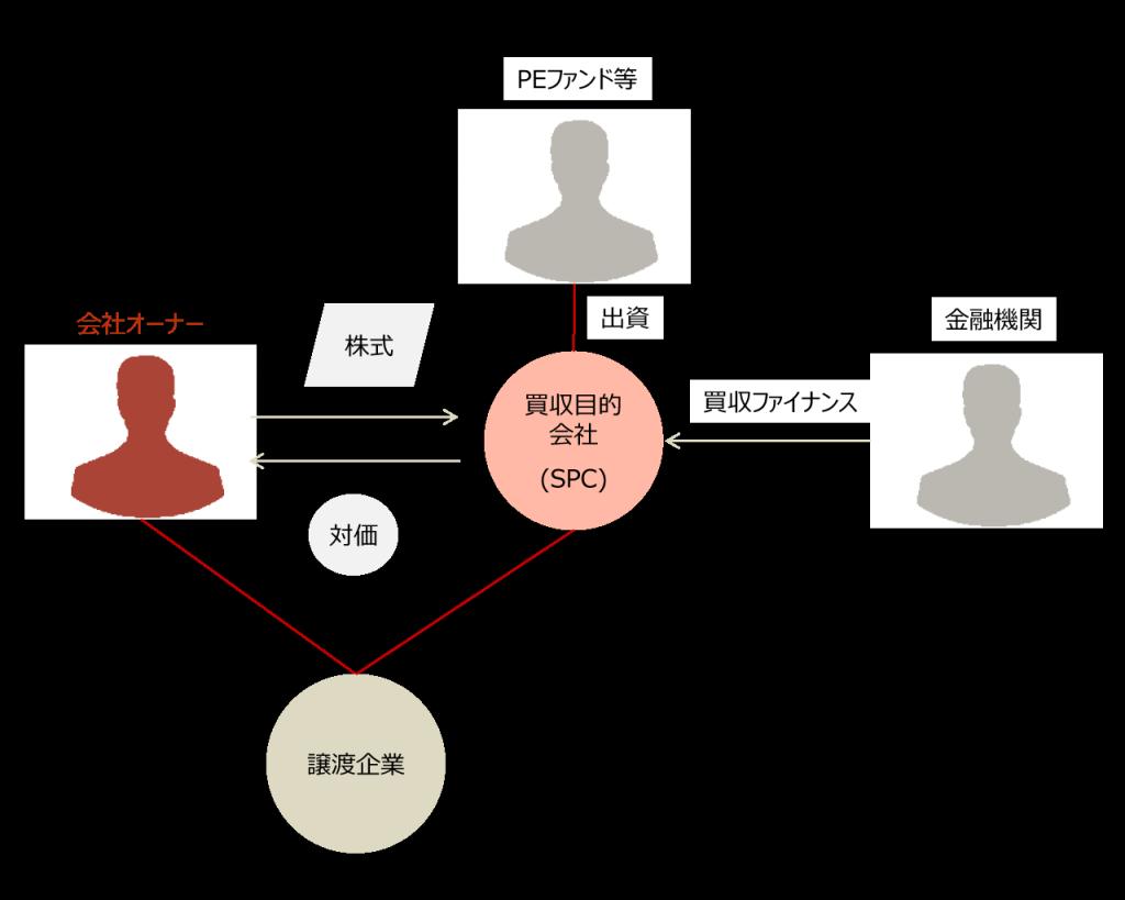 M&Aファイナンス 図表1