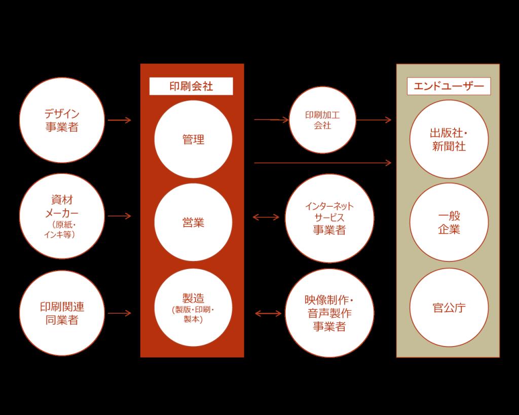 印刷 図表3