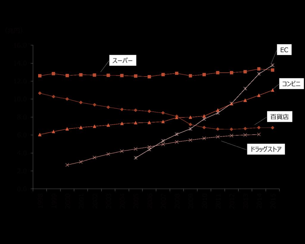 スーパー_チャネル別の販売額の推移