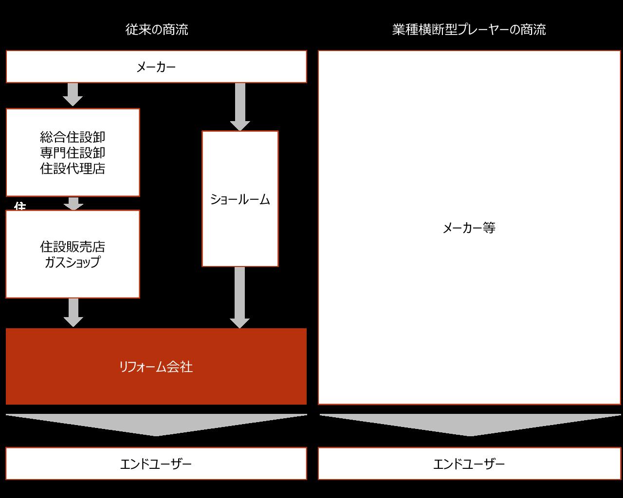 【商流の変化】