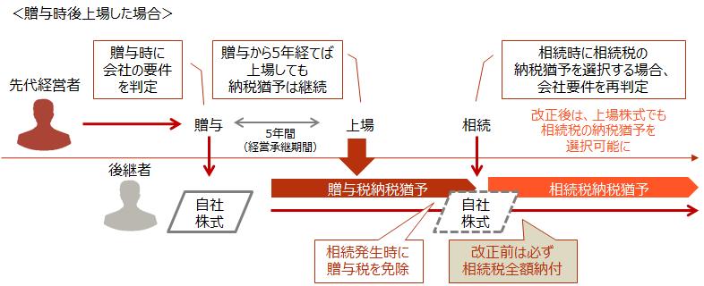 納税猶予 改正3