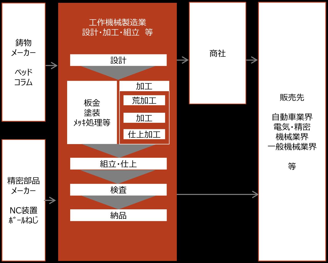 【工作機械製造業界の商流】