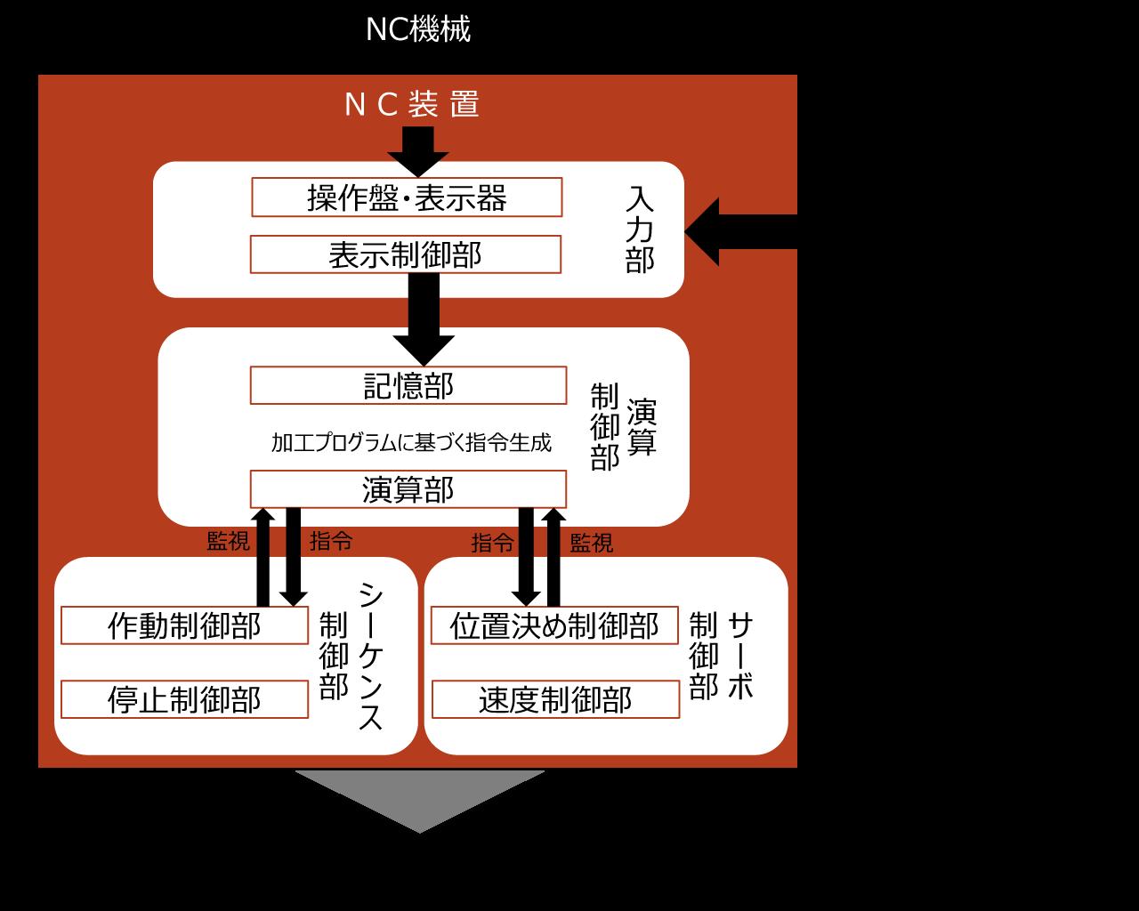 【NC装置の基本的な構造】