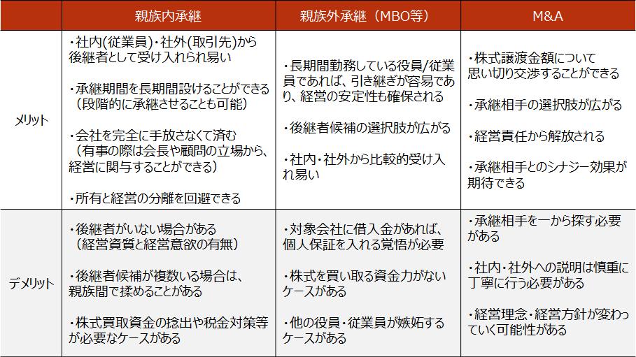 事業承継【承継先ごとのメリット・デメリット】