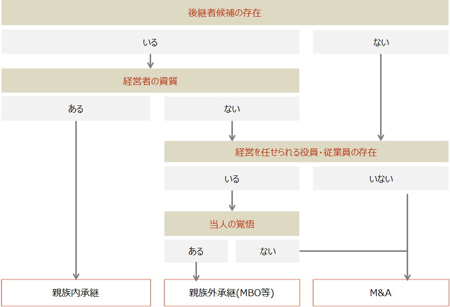 事業承継【事業承継検討のフローチャート】