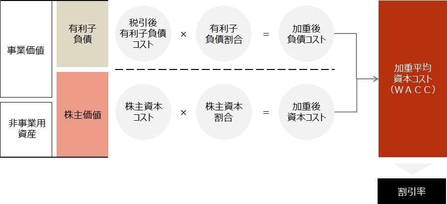 企業価値評価【加重平均資本コスト(WACC)算定】
