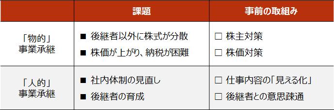 事業承継【事業承継の課題と事前の取組み】