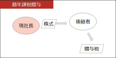 事業承継【暦年課税贈与】