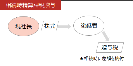 事業承継【相続時精算課税贈与】