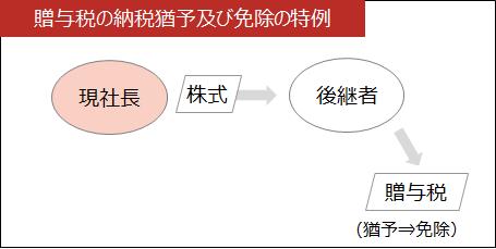 事業承継【贈与税の納税猶予及び免除の特例】