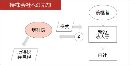 事業承継【持株会社への売却】