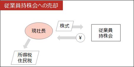 事業承継【従業員持株会への売却】
