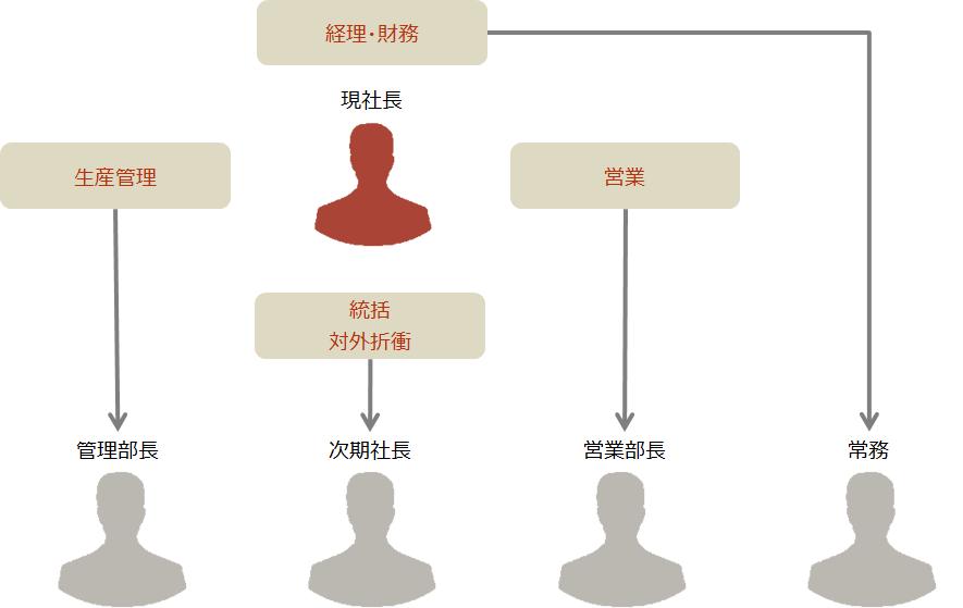 事業承継【チーム経営への移行イメージ】