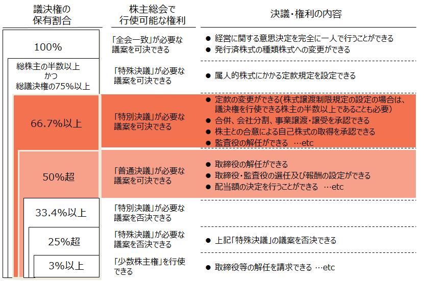 資本業務提携【議決権保有割合と決議・権利の内容】
