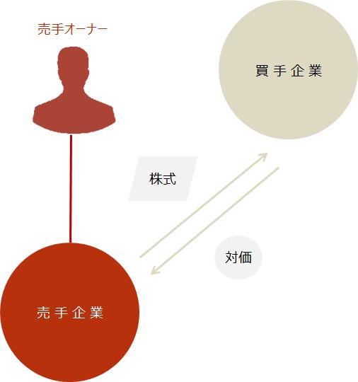 資本業務提携【第三者割当増資のスキーム図】