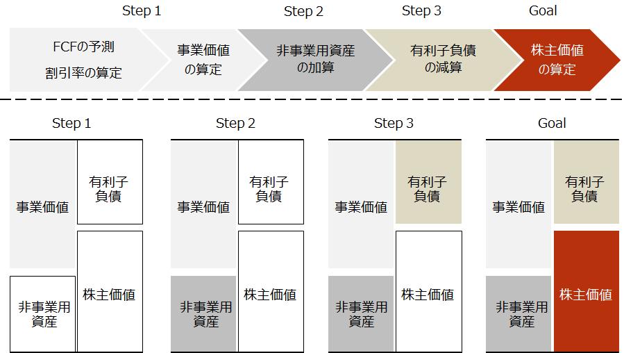 企業価値評価【DCF法の流れ】