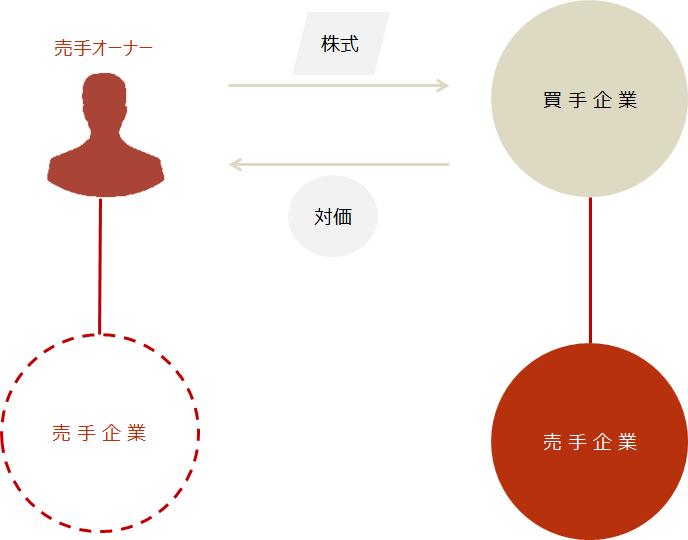M&A【株式譲渡のスキーム図】