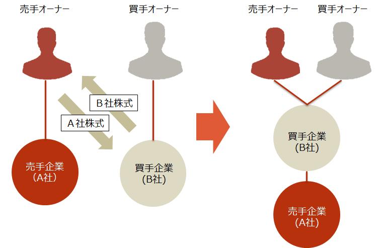 M&A【株式交換のスキーム図】