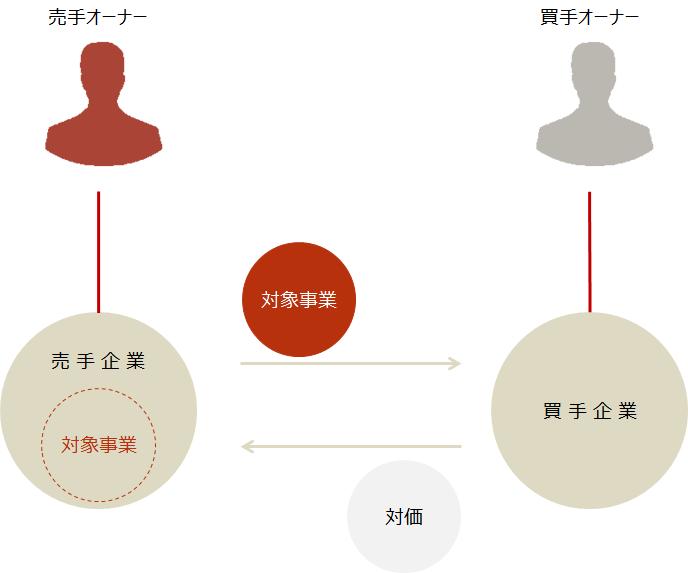 M&A【事業譲渡のスキーム図】