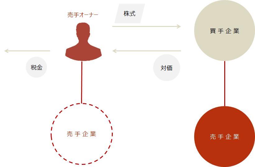M&A【株式譲渡と税金】