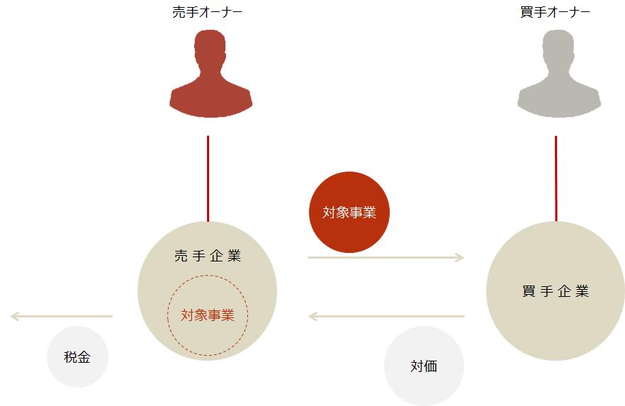 M&A【事業譲渡と税金】