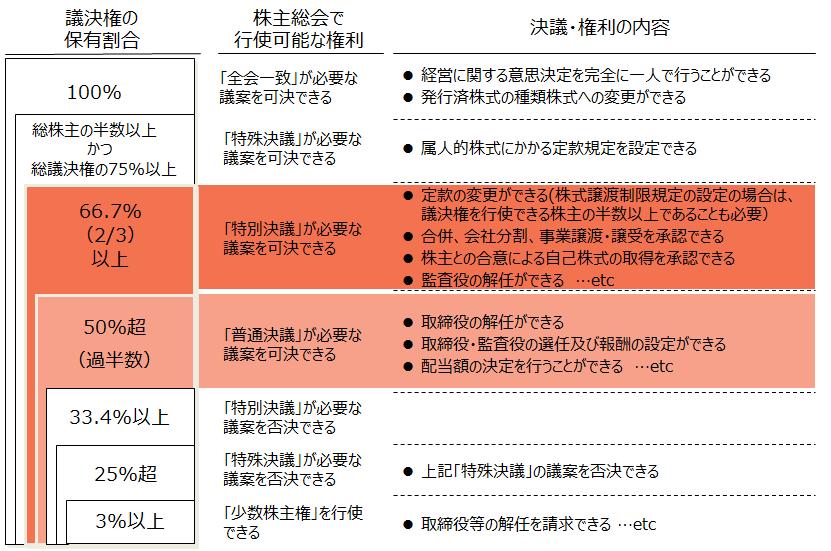 企業買収【議決権保有割合と決議・権利の内容】