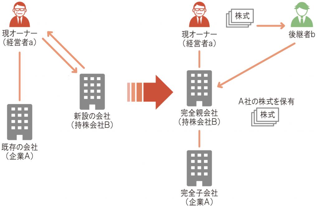 事業承継_ホールディングス化