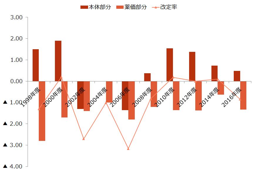 医療業界【診療報酬の改定率の推移】