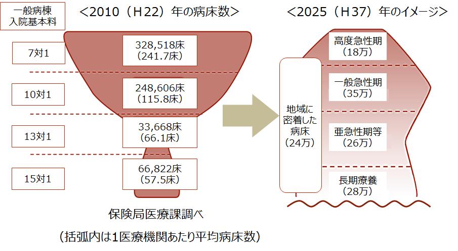 医療業界【病床再編の2025年のイメージ(一般病棟入院基本料の病床数)】